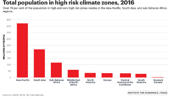 total-population-in-high-risk-climate-zones-2016
