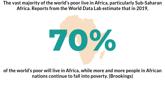 70-percent-of-world-poor-live-in-africa