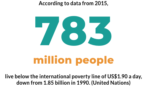 783-million-people-live-below-the-internationa-poverty-line