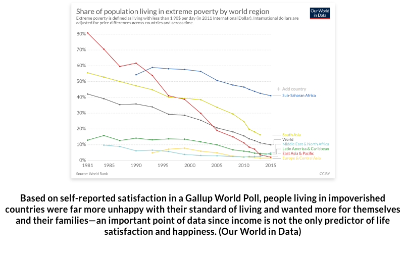 graph-of-population-living-in-extreme-poverty